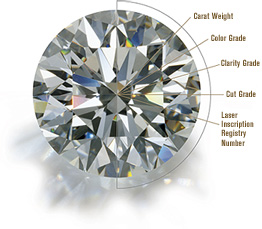 GIA 4Cs of Diamond Quality